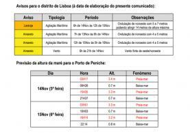 Previsão de agravamento das condições meteorológicas: conselhos da Protecção Civil da Lourinhã